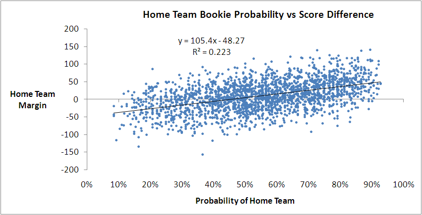 2010 - Bookie Probability vs Score Difference.png