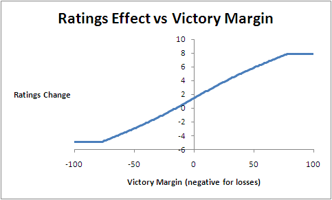 2010 - Eureqa MARS - Margin Effect.png