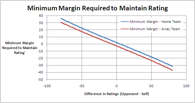 2010 - Eureqa MARS - Margin To Maintain Rating.png