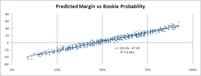 2010 - SSM Pred Margin v Bookie Prob.png