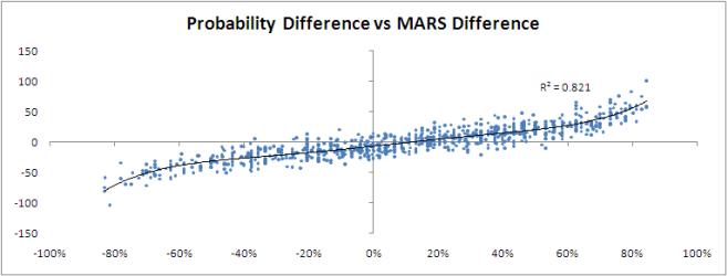 2010 - SSM Prob Diff v MARS Diff.png