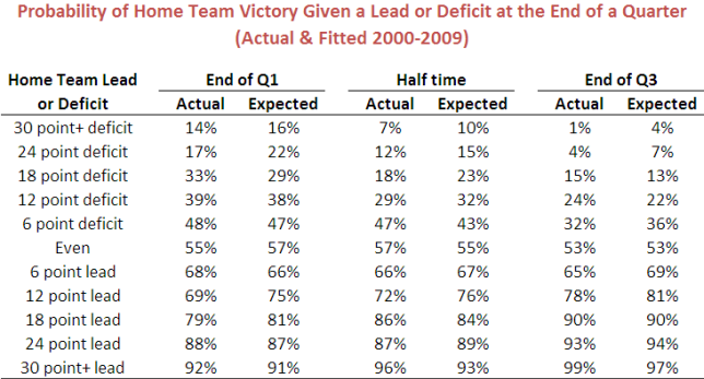 2010 - Actual and Fitted Results for Home Team Win Prediction Model - Within Sample Fit.png