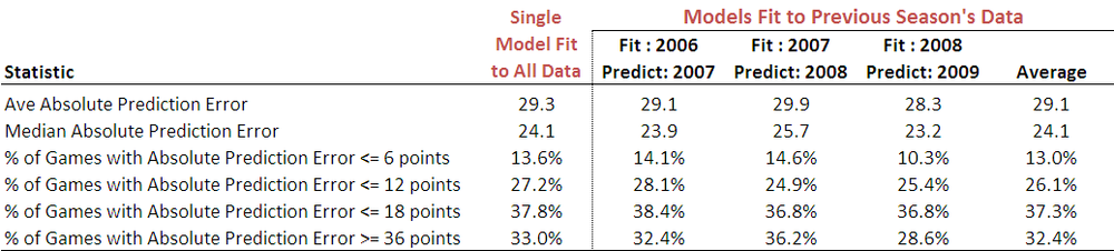 2010 - Bookie Model Comparisons.png