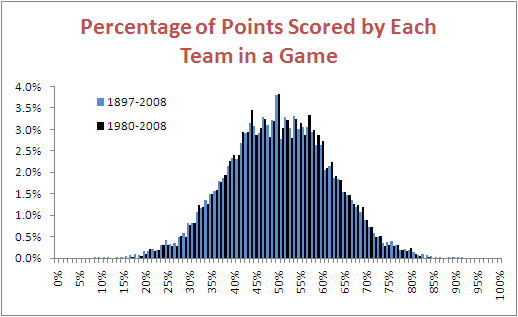 Percent_of_Points_Scored.png