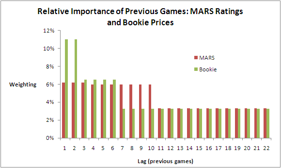 2010 - MARS and Bookie Relative Weightings of Previous Games.png