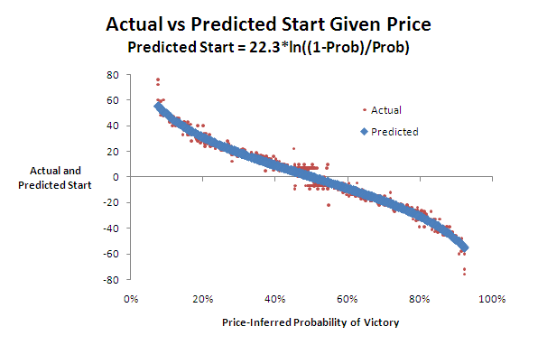 2010 - Predict Start.png