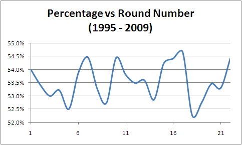 2010 - Accuracy by Round.png