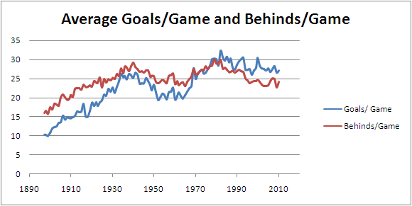 2010 - Average Scores per Game.png