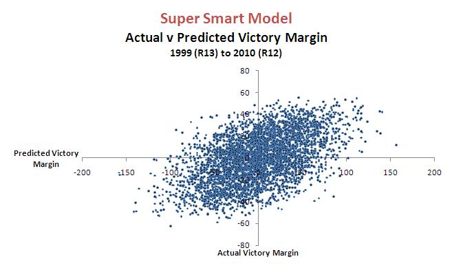 2010 - Super Smart Model.png