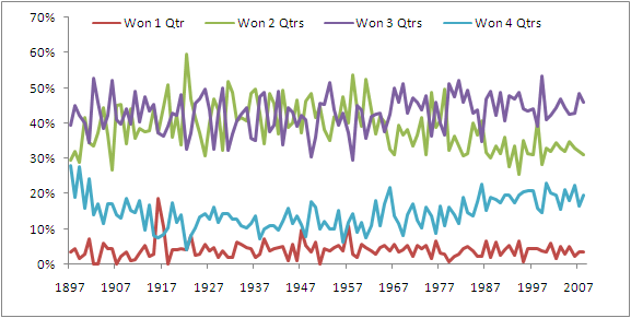 Number_Of_Qtrs_Won_By_Winners.png