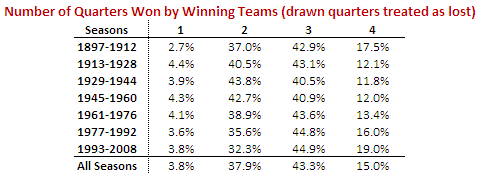 Number_Of_Qtrs_Won_By_Winners_Table.png