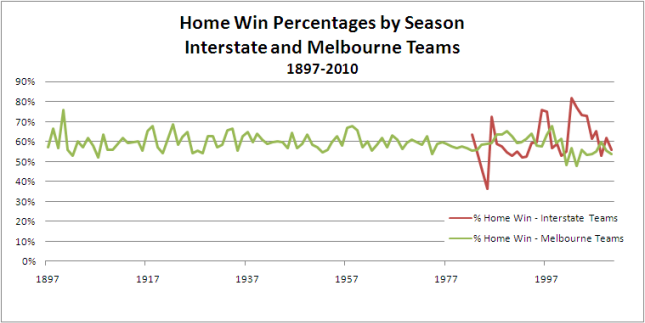 2010 - HWP_by_Season_Melb_v_Inter.png