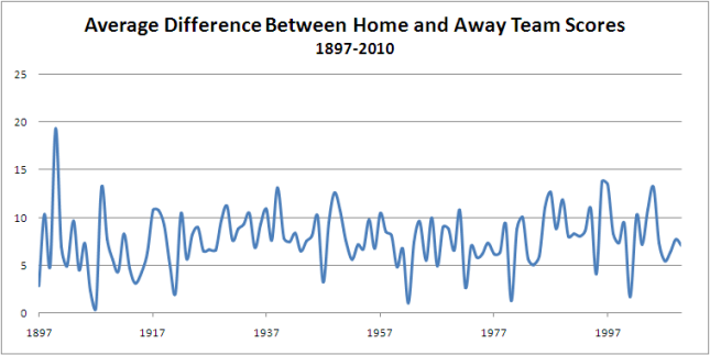 2010 - Average_Diff_by_Season.png