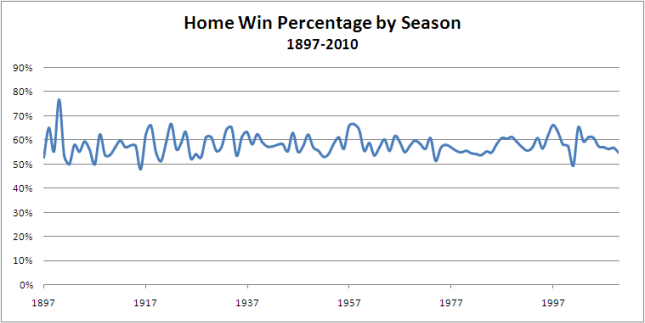 2010 - HWP_by_Season.png