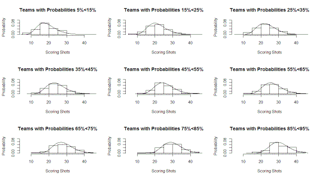 2010 - Scoring Shots Fitted Distributions.png