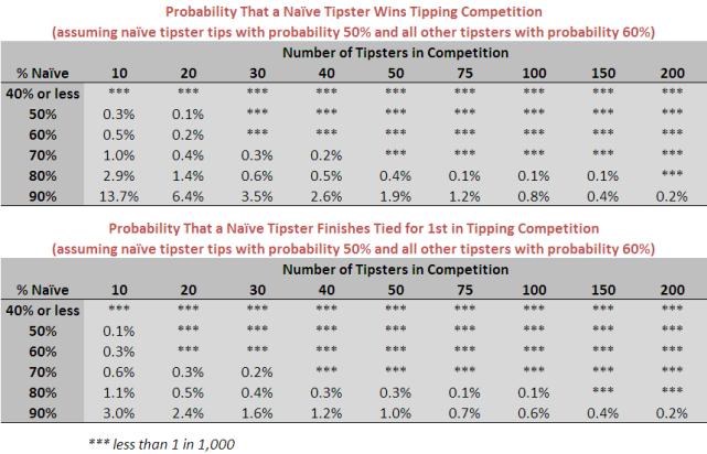 2010 - Naive Tipster Chances.png