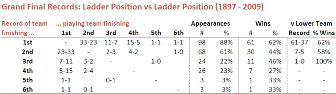 2010 - Grand Final Results by Ladder Position.png
