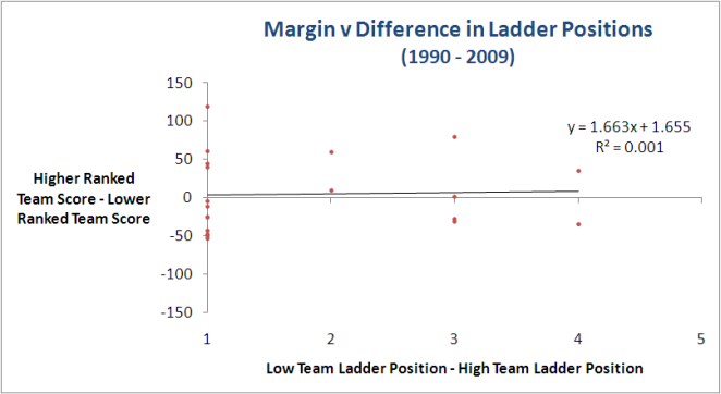 2010 - Grand Final Results by Ladder Position - Chart 2.png