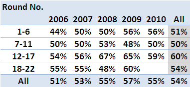 2010 - SSM by Round.png