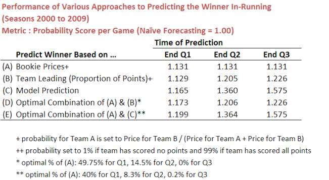 2010 - In-Running Predictions - Probability Scores.png