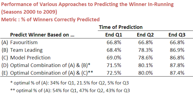 2010 - In-Running Predictions - Accuracy.png