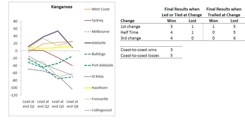 2010 - Team Results - Kangaroos - R10.png