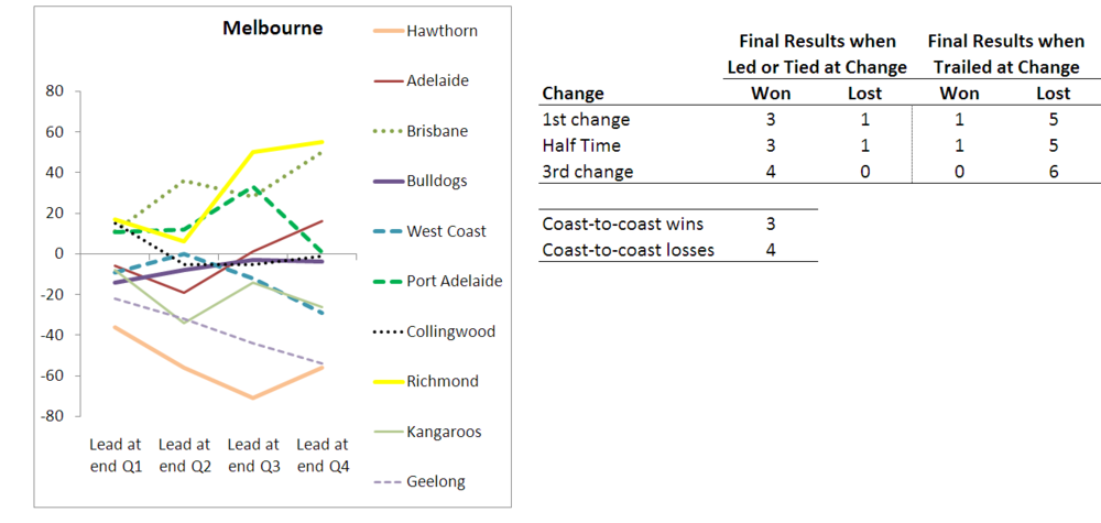 2010 - Team Results - Melbourne - R10.png