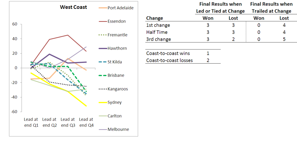 2010 - Team Results - West Coast - R10.png