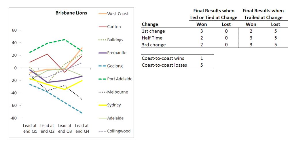 2010 - Team Results - Brisbane - R10.png