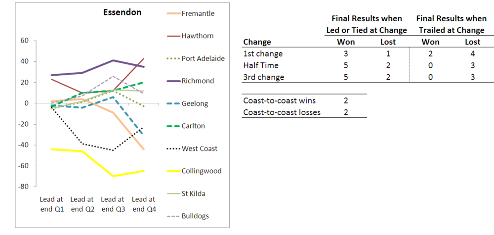 2010 - Team Results - Essendon - R10.png