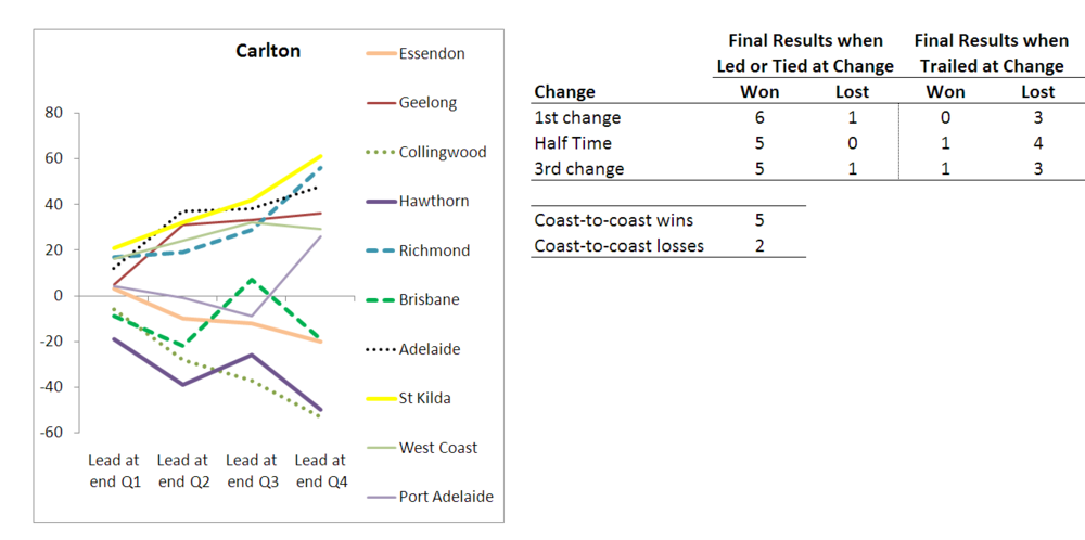 2010 - Team Results - Carlton - R10.png