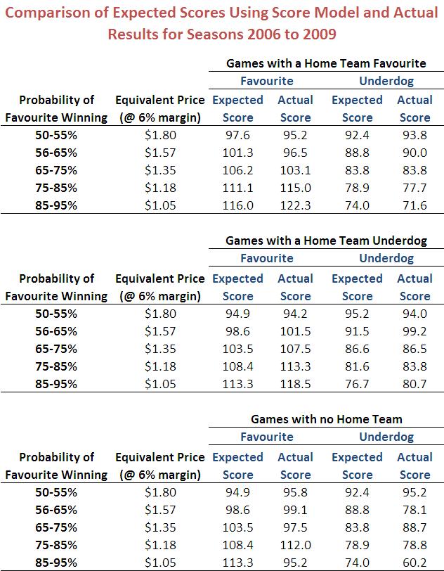 2010 - Score Model vs Actual.png