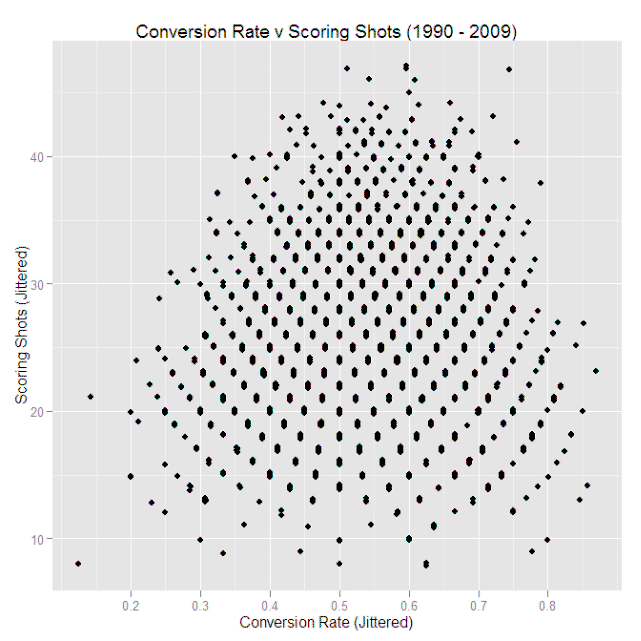 2010 - Actual Scoring Shots and Conversion Rates.png