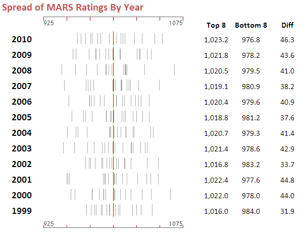 2010 - Spread of MARS Ratings by Year.png