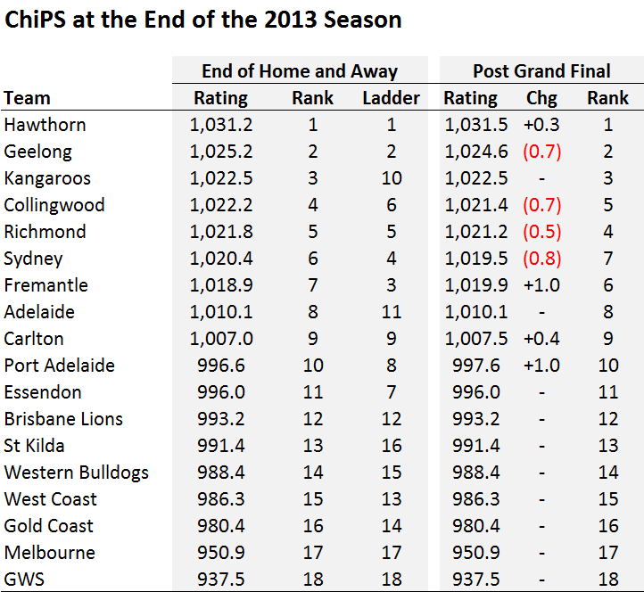 ChiPS at End of 2013.png
