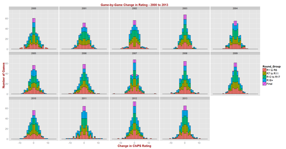 ChiPS - Rating Changes by Season - 2000 to 2013.png