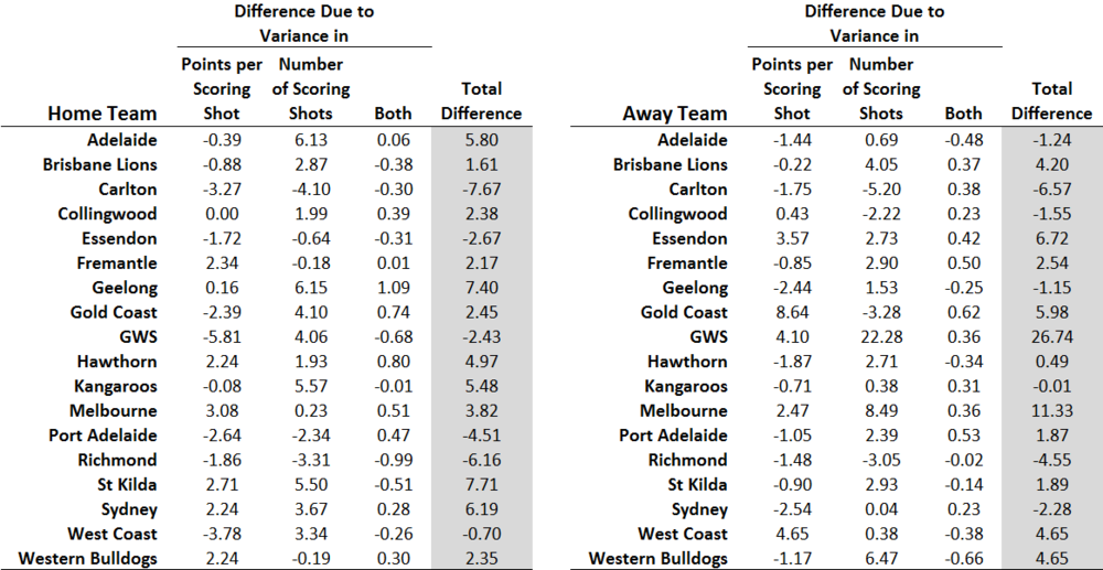 Difference Breakdown by Team - Home and Away.png