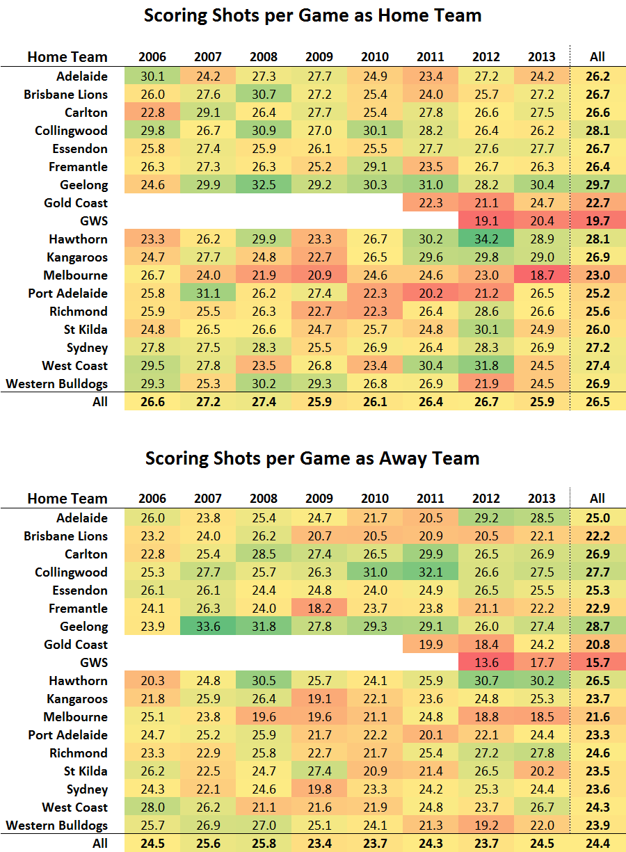 Scoring Shots per Game.png