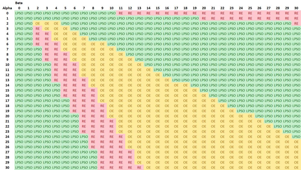 Different Prob Scores - Performances.png