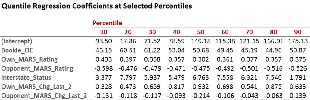 Quantile Regression Coefficients - Table.png