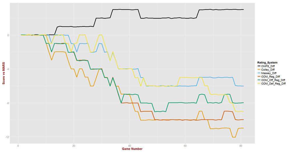 Team Rating System Rankings - Post R10.jpg