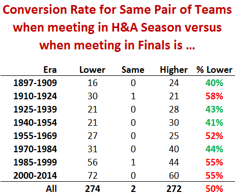 Conversion Rates in Finals versus Home-and-Away Games — Matter of Stats