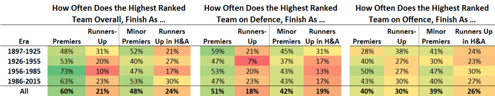 On the Relative Importance of Offensive and Defensive Ability in VFL