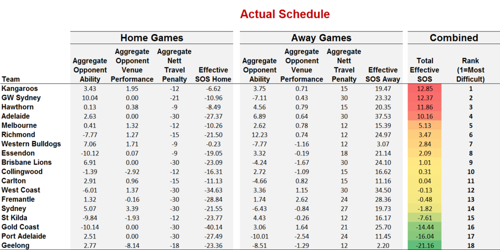 The Travel Penalties In Strength Of Schedule Calculations Work As Youd Expect To Produce Net Negative Scores For Each Teams