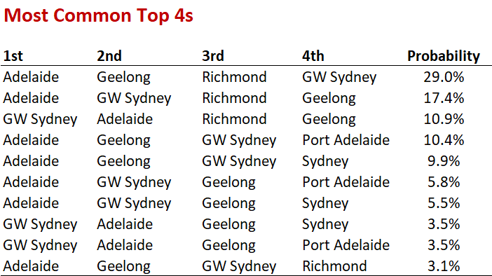 R22 - Top 4s.png