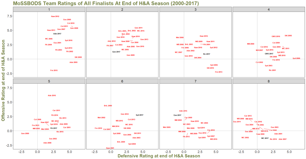 R24 - Finalists Ratings History by Position.png