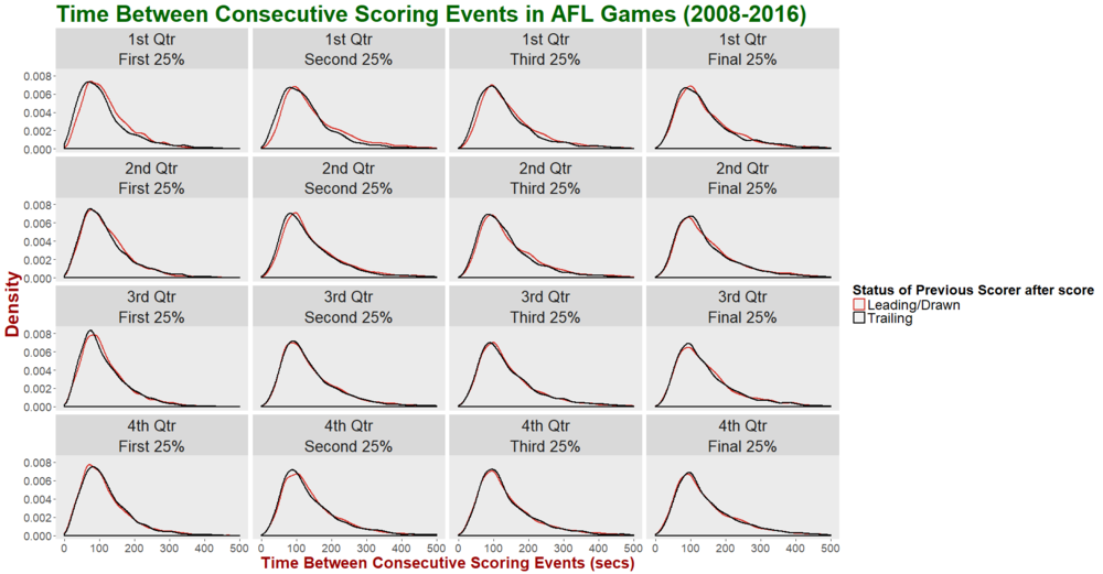 Time Between Scores - Facet by Quarter and Portion of Quarter and Group by Status of 1st Scorer after Score.png