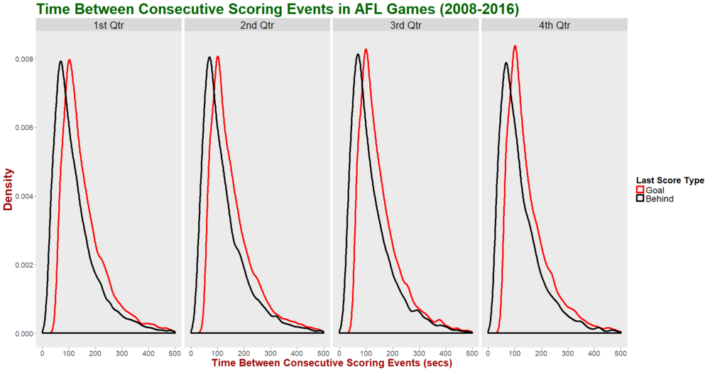 Time Between Scores - Facet by Qtr and Group by Last Score Type.png