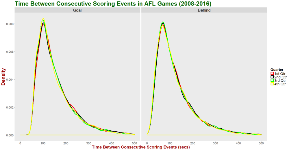 Time Between Scores - Facet by Last Score Type and Group by Qtr.png