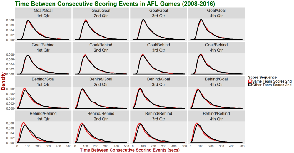 Time Between Scores - Facet by Qtr and Score Type Sequence Group by Team Score Sequence.png